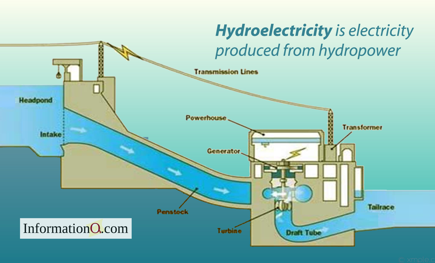 Hydroelectricity is electricity produced from hydropower.