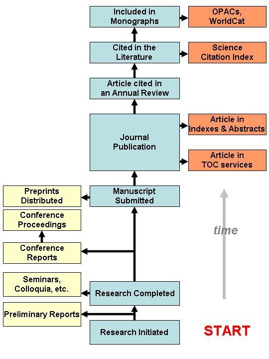 Procés de comunicació científica