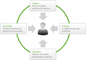 The Exasol Service Model,