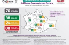Confirma @SSO_GobOax 8 casos de #COVID_19mx en #Oaxaca; todos en Valles Centrales
