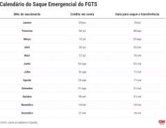 DINHEIRO: Caixa começa hoje a pagar FGTS emergencial de até R$ 1.045