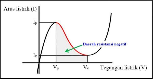 karakteristik dioda tunnel