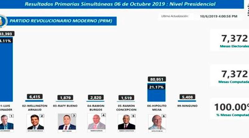 100 % de los votos computados: Abinader 74.11 % e Hipólito 21.17 % –