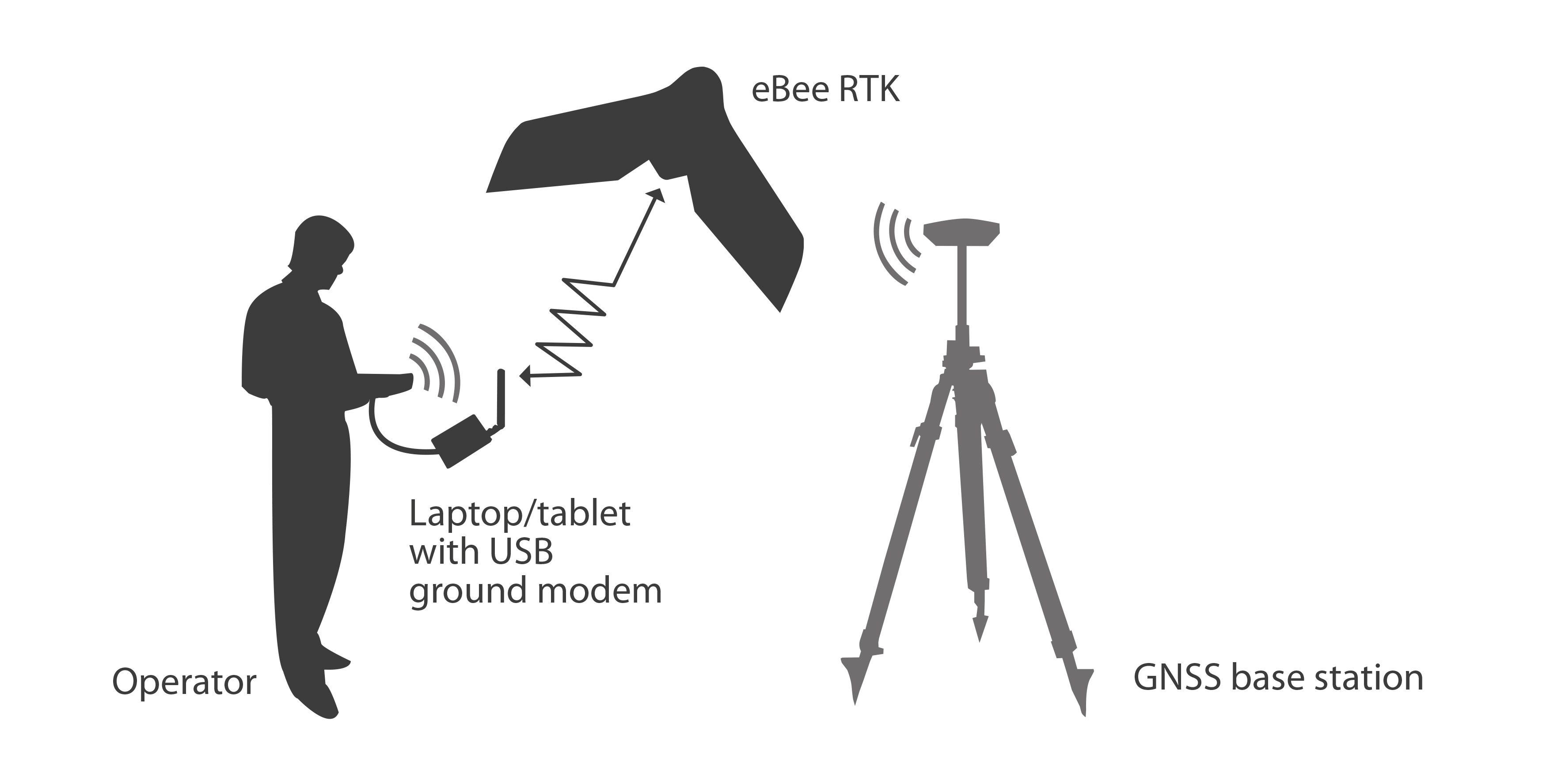 Sensefly Announces Ebee Rtk Survey Grade Mapping Drone