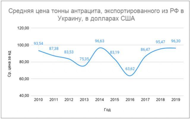Цена антрацита, поставляемого из РФ в Украину