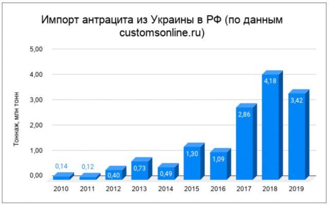 Импорт антрацита из Украины в РФ