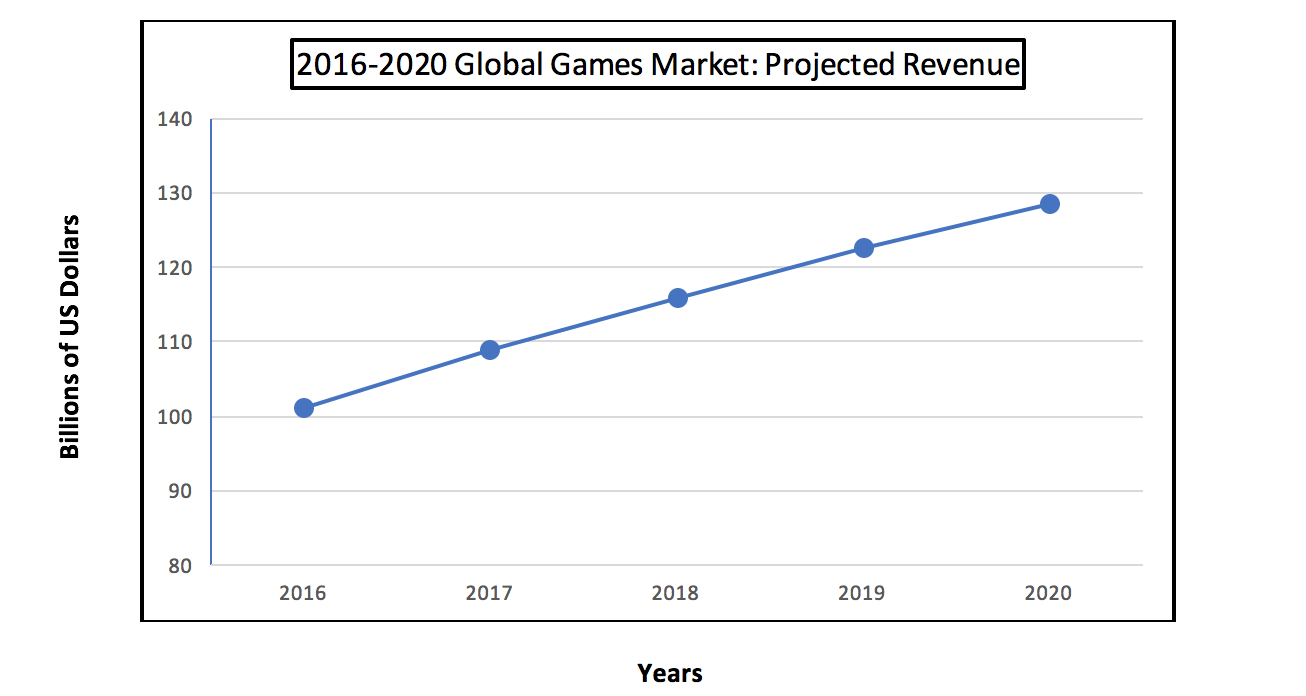 Gaming Projected Revenue