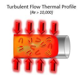 Turbulent flow graphic