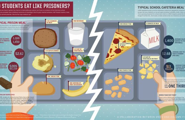 Cafeteria Food vs. Prison Food [infographic] 1