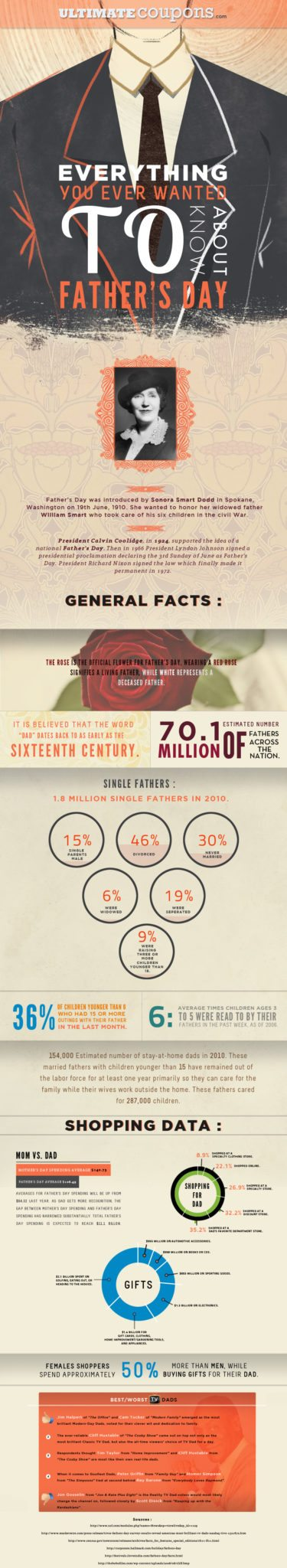 Everything About Father's Day [infographic] 1