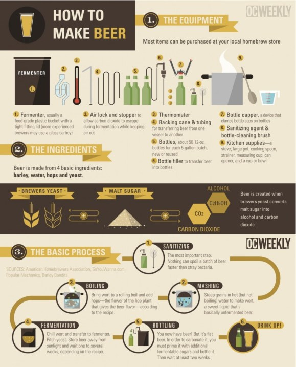 How To Make Beer 1