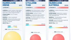 Comparison of Major Storms [infographic] 5