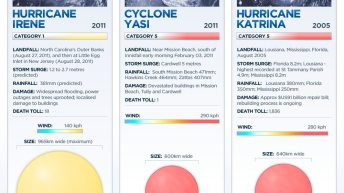 Comparison of Major Storms [infographic] 4