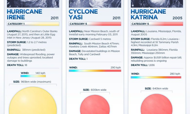 Photo of Comparison of Major Storms [infographic]