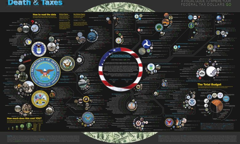 Photo of Where Your Tax Dollars Go [infographic]