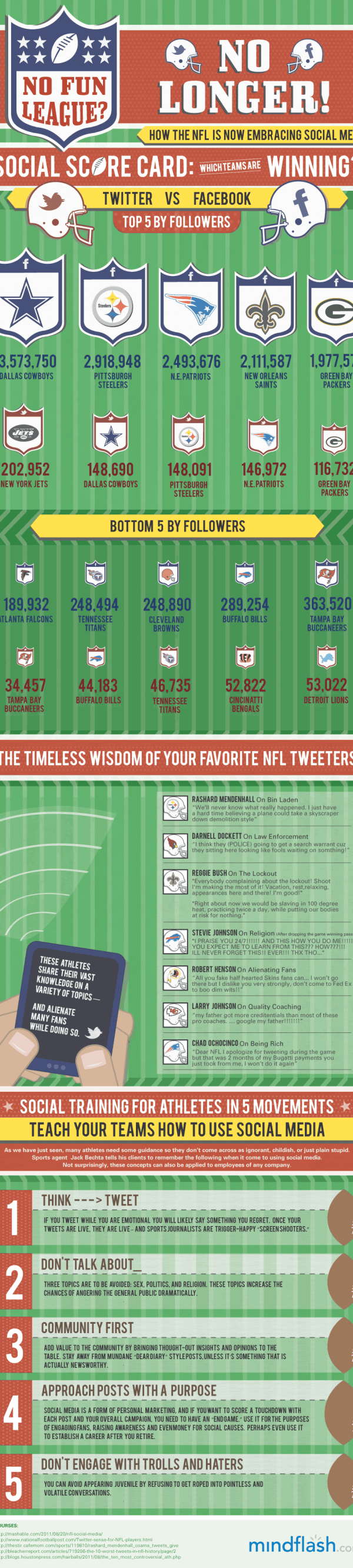The NFL Finally Embraces Social Media [infographic] 1
