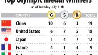 Olympics medal count: Missy Franklin and US swimmers lead the medal haul 7
