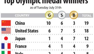 Photo of Olympics medal count: Missy Franklin and US swimmers lead the medal haul