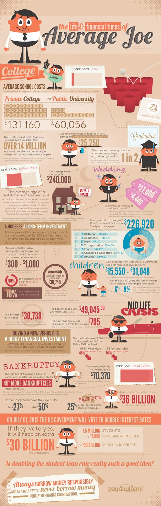 Infographic: The life and finanical times of average joe