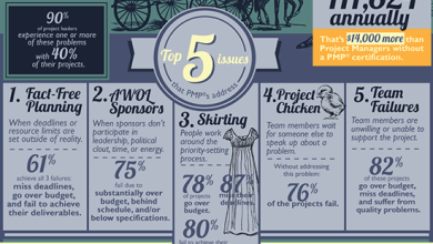 Photo of The Problem with Projects [Infographic]