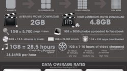 What's Eating Up Your Data Plan? [Infographic] 11