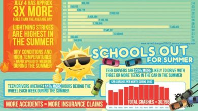 Photo of Infrastructure Impacts of Summer [Infographic]