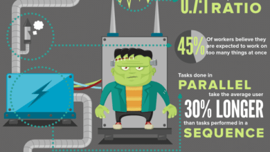 Photo of The Social Media Monster [Infographic]