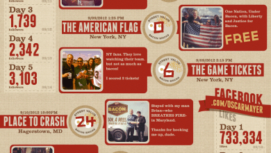 Photo of Baconomy: the Art of Bacon Barter [Infographic]