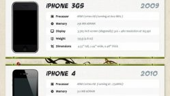 The Evolution of The iPhone [Infographic] 5