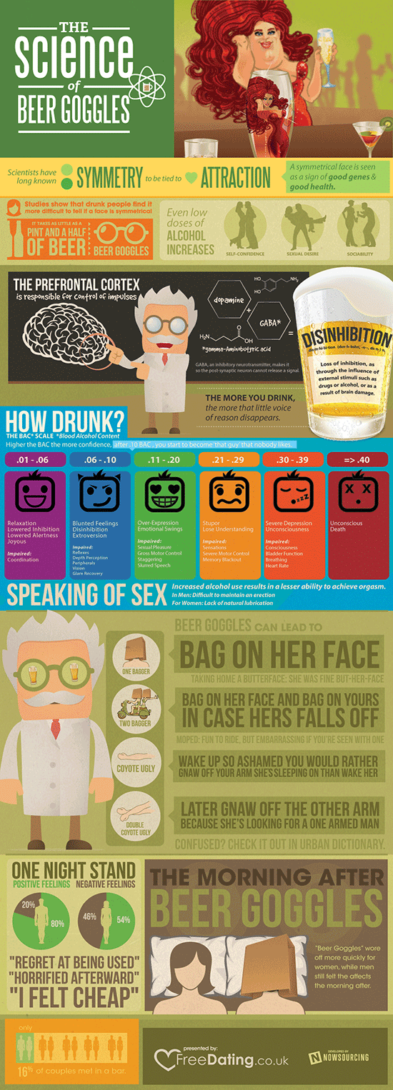 Infographic: The Science of Beer Goggles