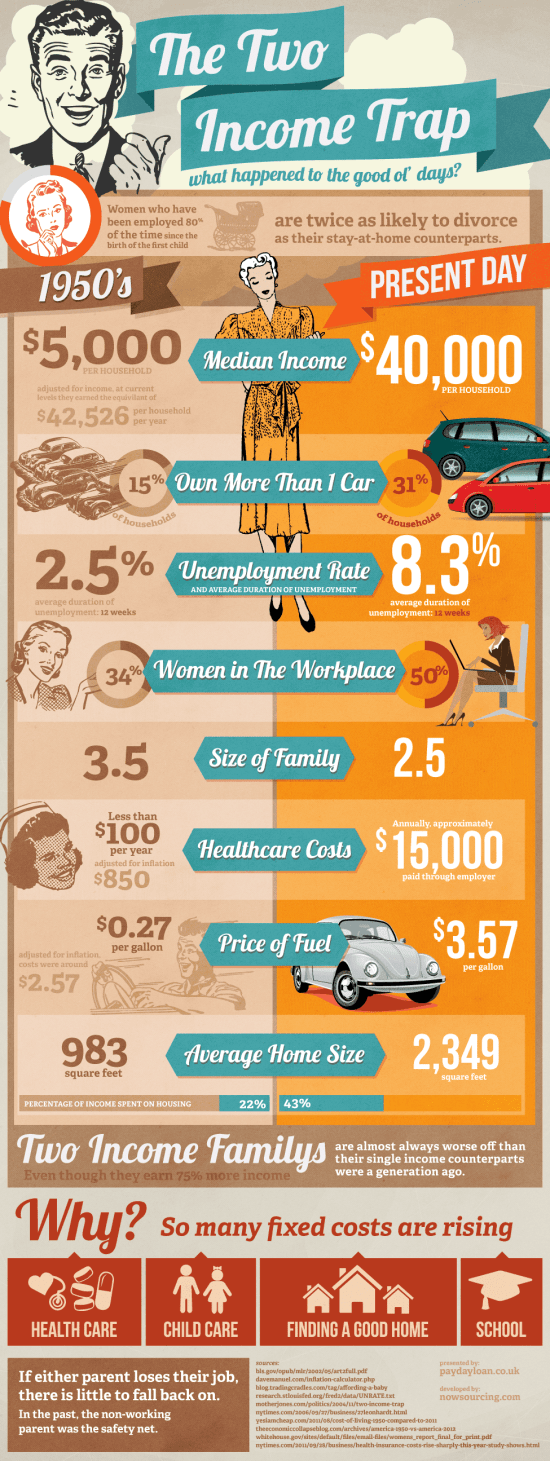 The Two Income Trap [Infographic] 1