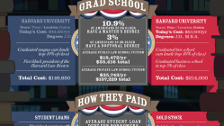The Cost to Educate a President [Infographic] 2