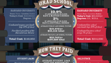 Photo of The Cost to Educate a President [Infographic]