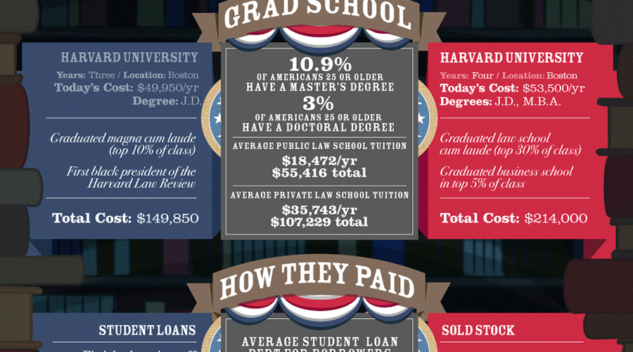 The Cost to Educate a President [Infographic] 1