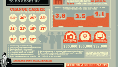 Photo of Embrace Your Midlife Crisis [Infographic]