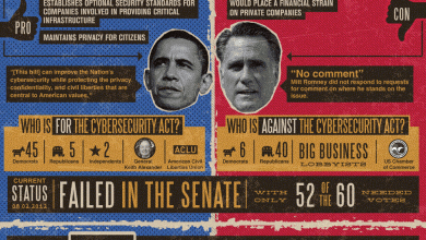Photo of Obama vs Romney on Cybersecurity [Infographic]