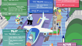 What Do You Want To Be When You Grow Up? [Infographic] 3