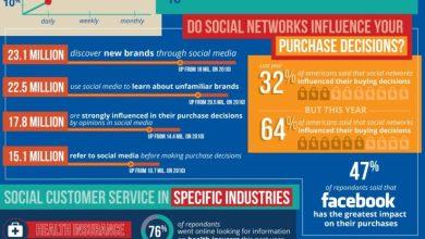 Photo of Customer Service in Social Media