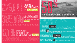 Hurricane vs. House [Infographic] 10