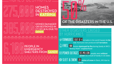 Photo of Hurricane vs. House [Infographic]