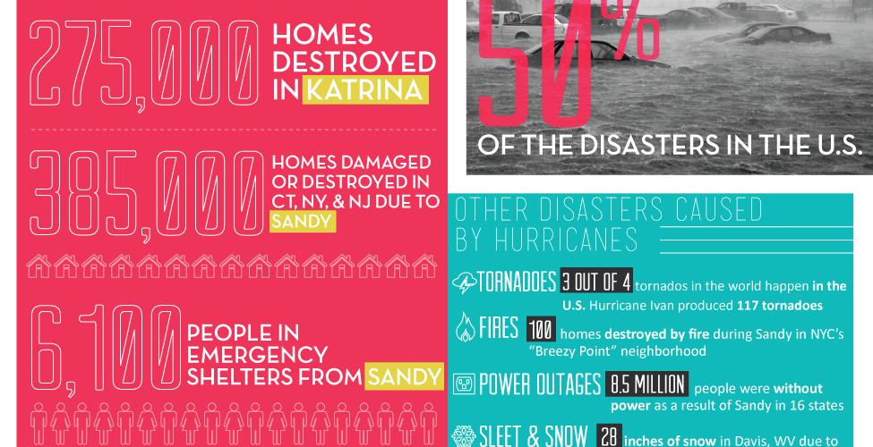Hurricane vs. House [Infographic] 1