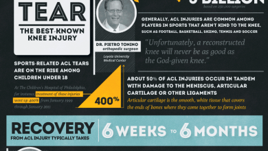 Photo of What Can You Learn From the Knee Injury of Robert Griffin III? [Infographic]