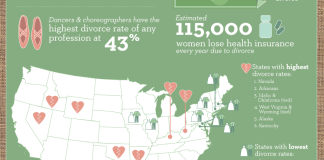 Broken Unions: Divorce In The USA [Infographic]