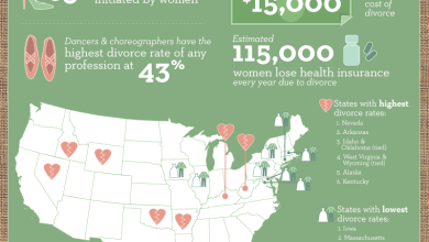 Photo of Broken Unions: Divorce In The USA [Infographic]
