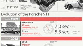 The Porsche 911: America's Favorite Sports Car 3