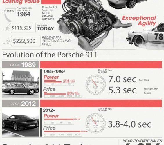 The Porsche 911: America's Favorite Sports Car 1