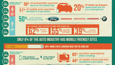 Photo of What Advertisers Need to Know About Mobile [Infographic]