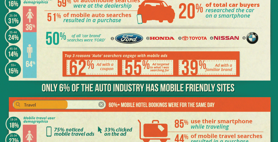 What Advertisers Need to Know About Mobile [Infographic] 1