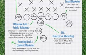 The Marketing Super Bowl [Infographic] 2
