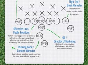 Photo of The Marketing Super Bowl [Infographic]